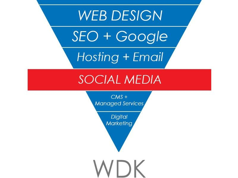 Website Design Kingston | Social Media