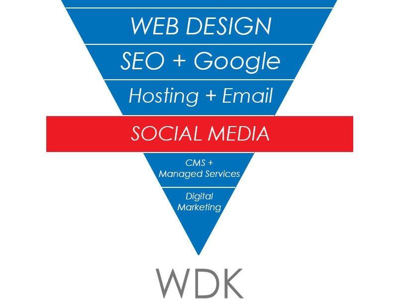 Website Design Kingston | Social Media