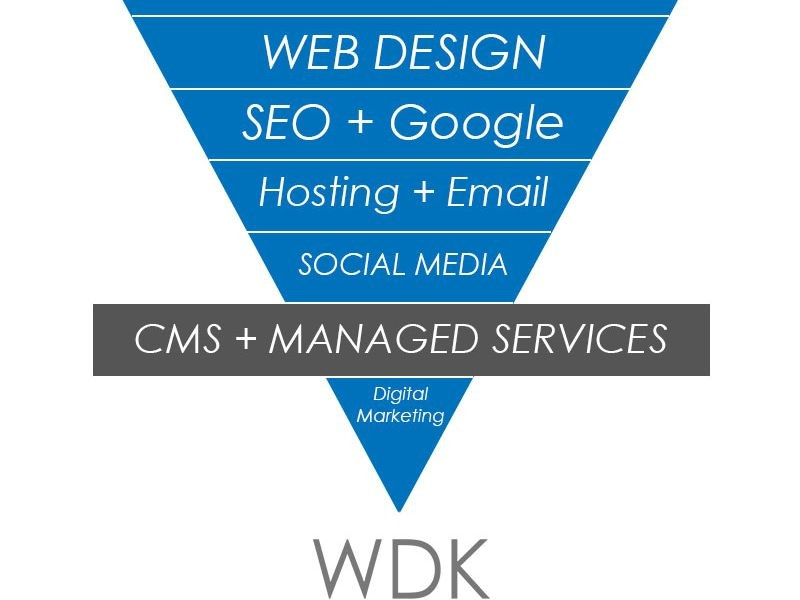 Website Design Kingston | CMS and Managed Services