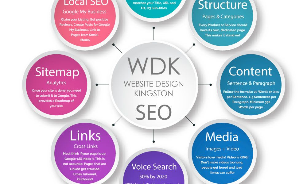 SEO 2019 | Website Design Kingston