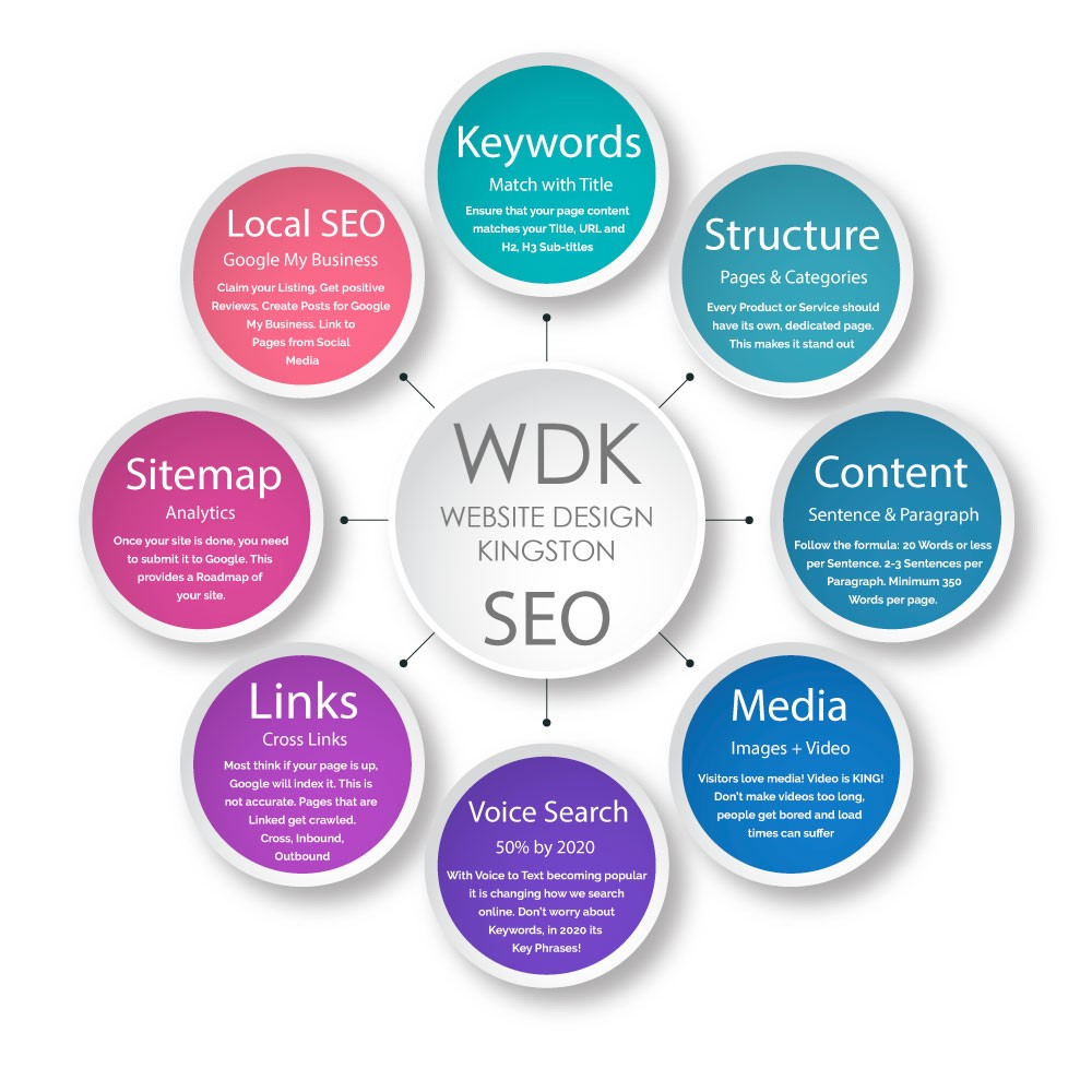 Search Engine Optimization - Website Design Kingston
